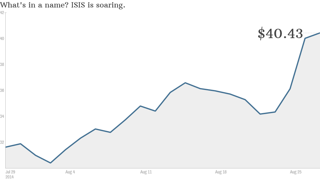 isis stock