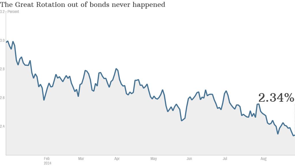 bond rotation
