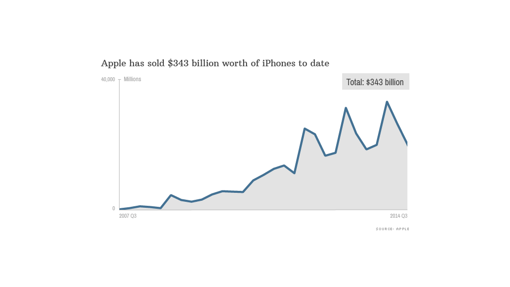 iphone history sales