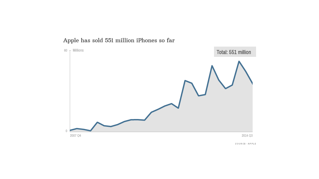 iphone history unit sales