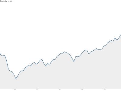 SP 500 bull market rebound