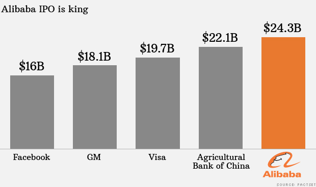 Alibaba yahoo analysis ipo