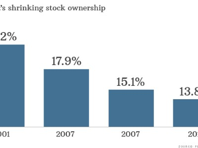 declining ownership