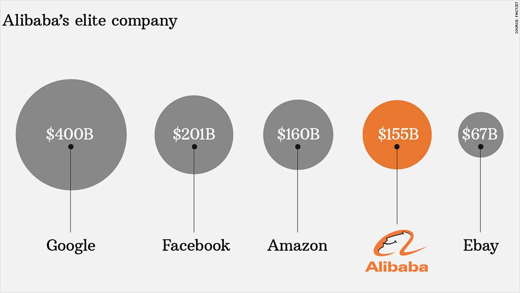 alibaba market value