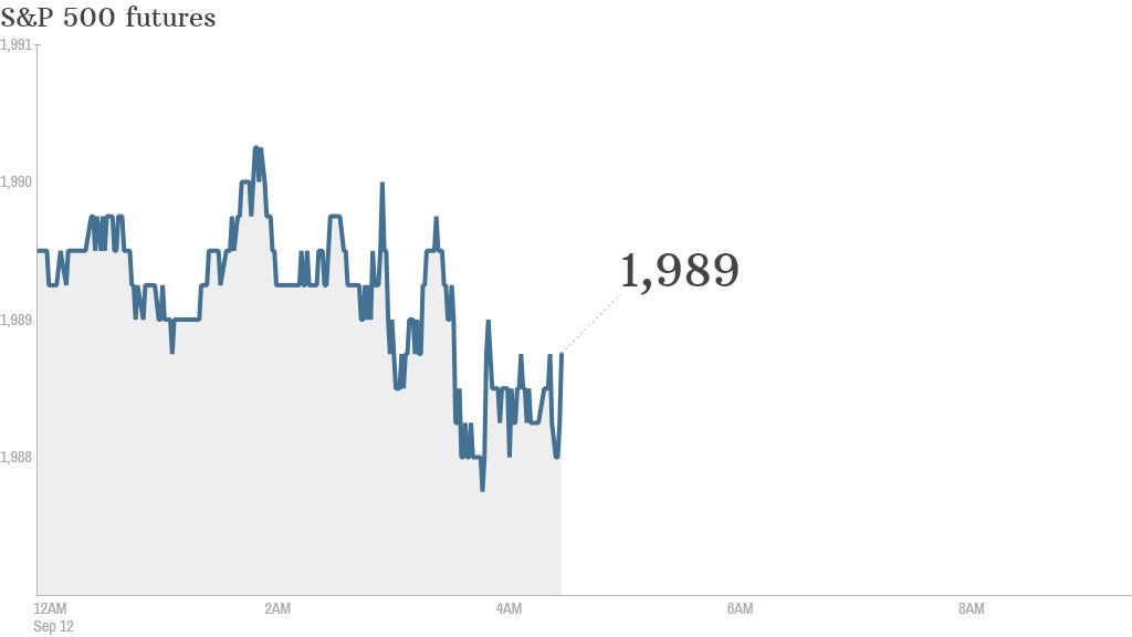 S&P futures 2014 09 12