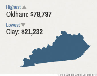 median income kentucky