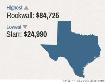 median income texas