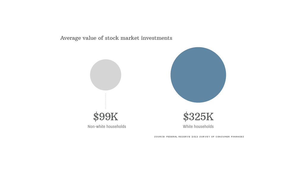 average value investments