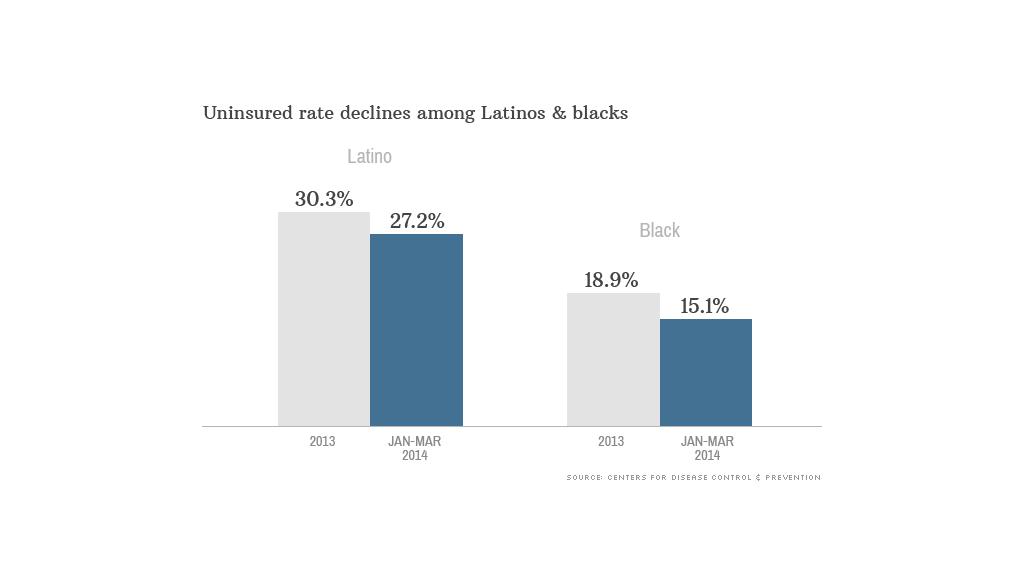 chart latino black