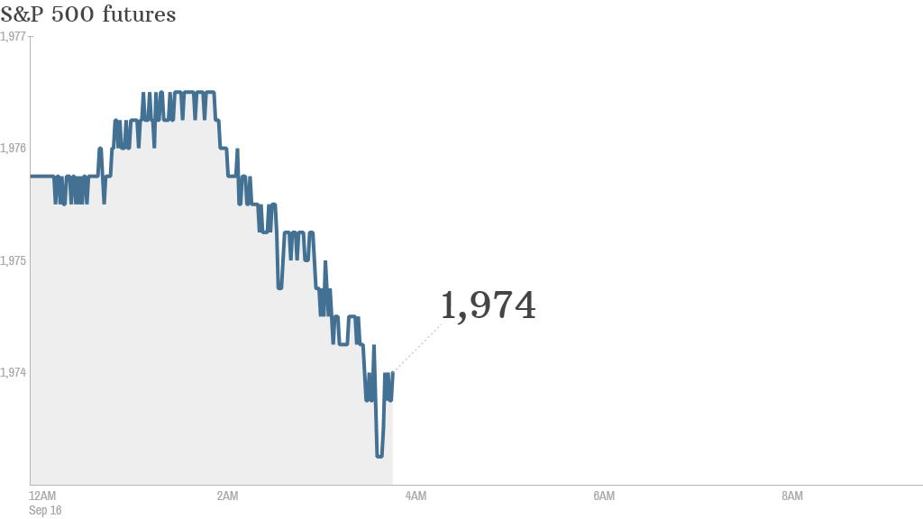 S&P futures 2014 09 16