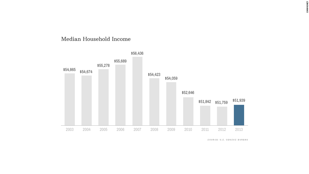 chart median income
