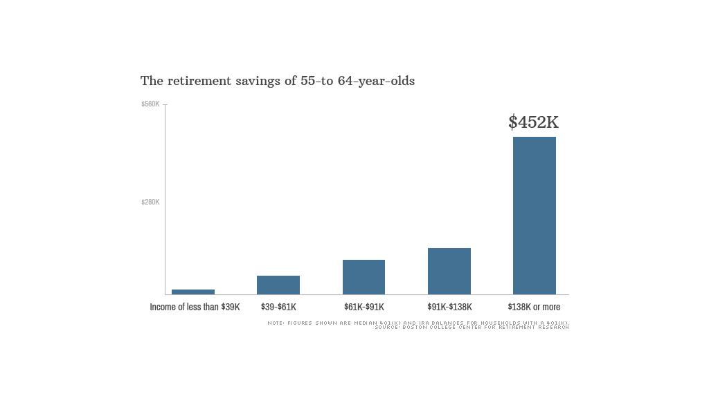 Retirement savings gap widens between rich and poor