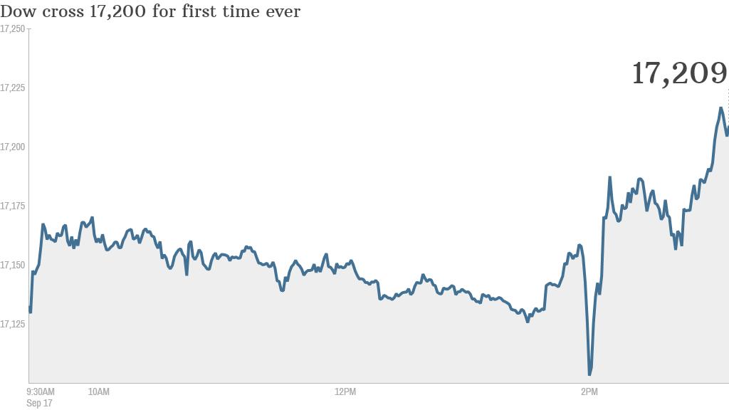 Fed stock bounce september