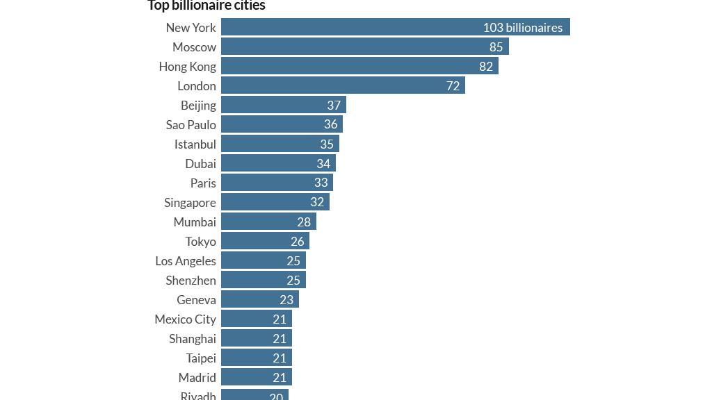 billionaire cities new