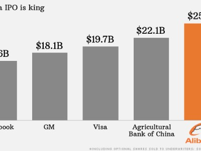 alibaba IPO 2