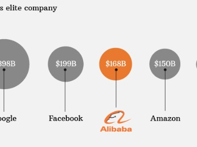 alibaba market value 3