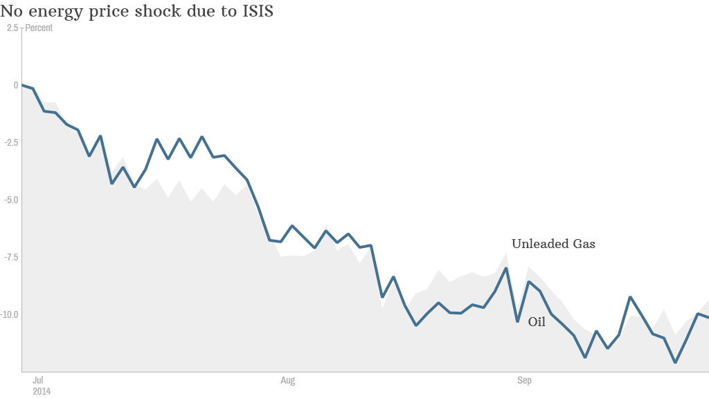 energy prices isis