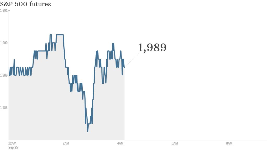 S&P futures 2014 09 25