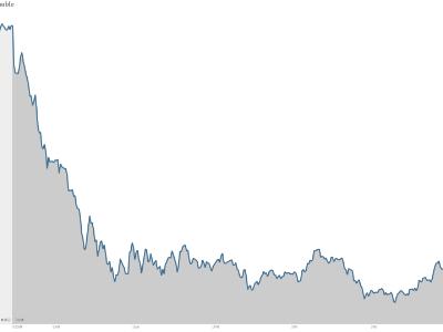 Nasdaq stock chart tech tumble
