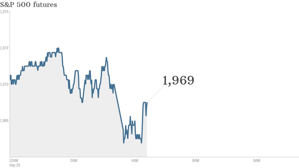 S&P futures 2014 09 29
