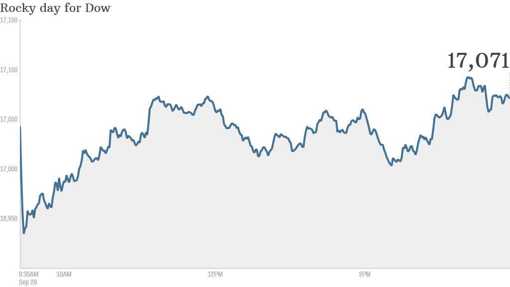 Dow close monday