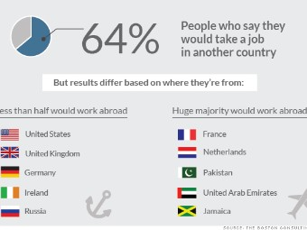 Would you move abroad for a job?