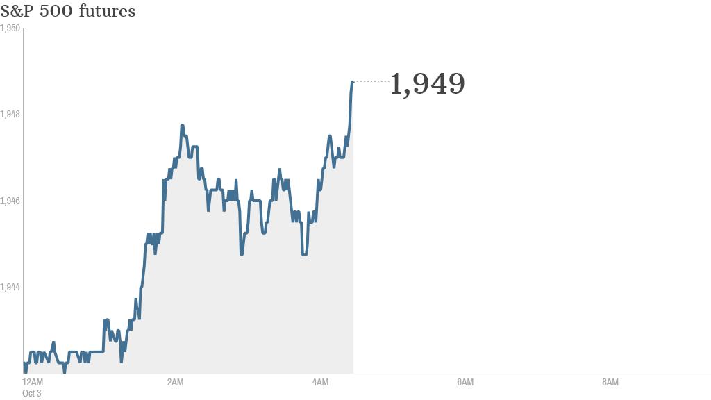 S&P futures 2014 10 03