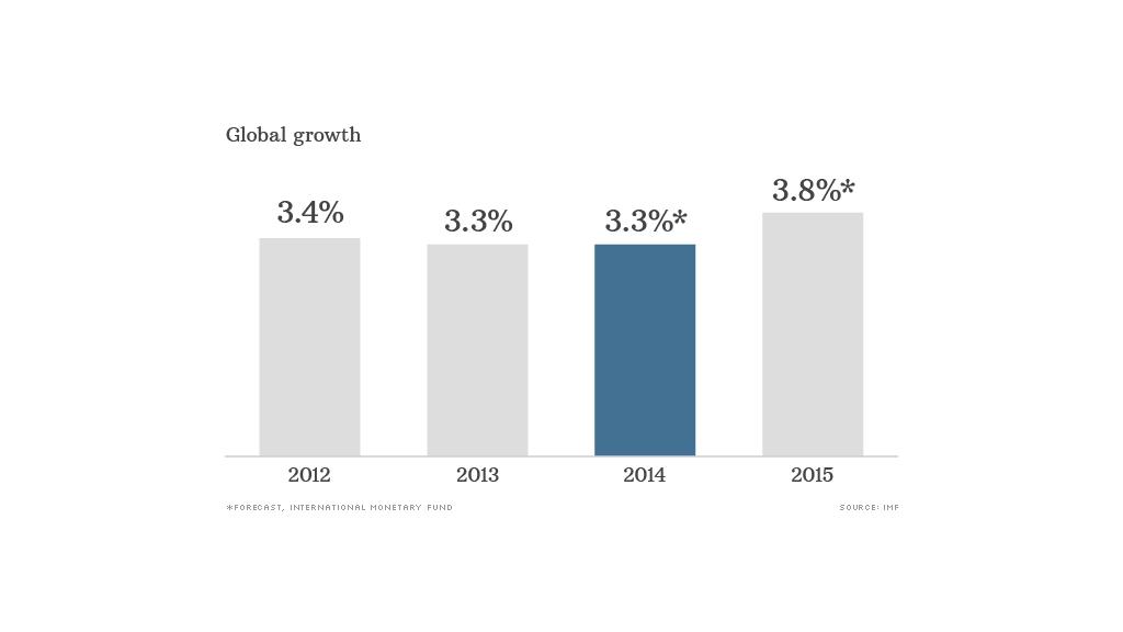 global economy 2015 chart
