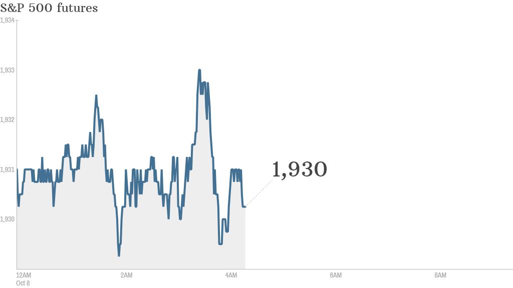 S&P futures 2014 10 08