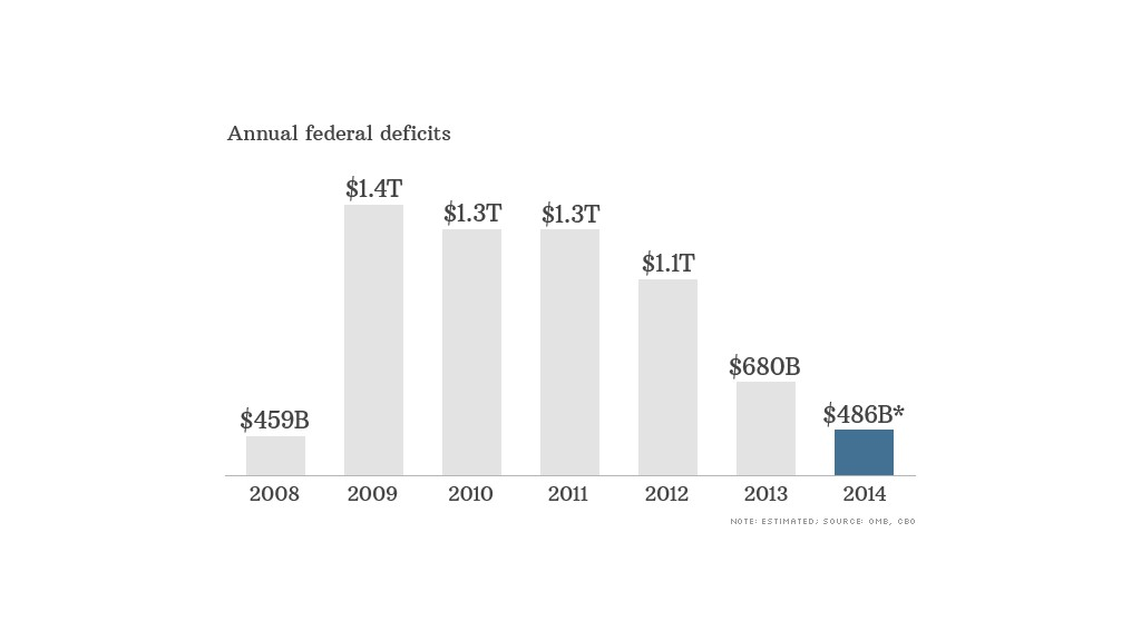federal deficits dollar