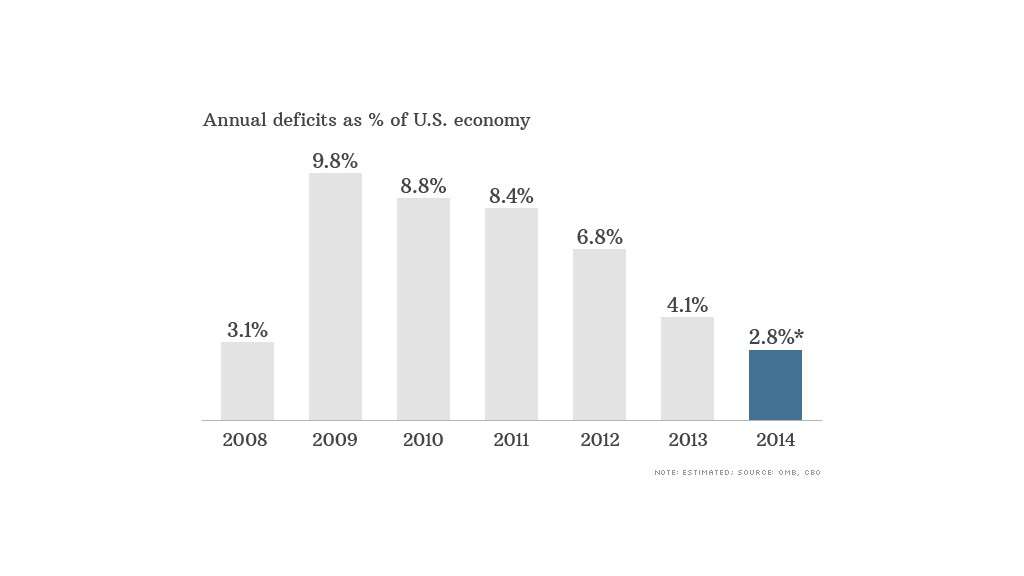 federal deficits percentage