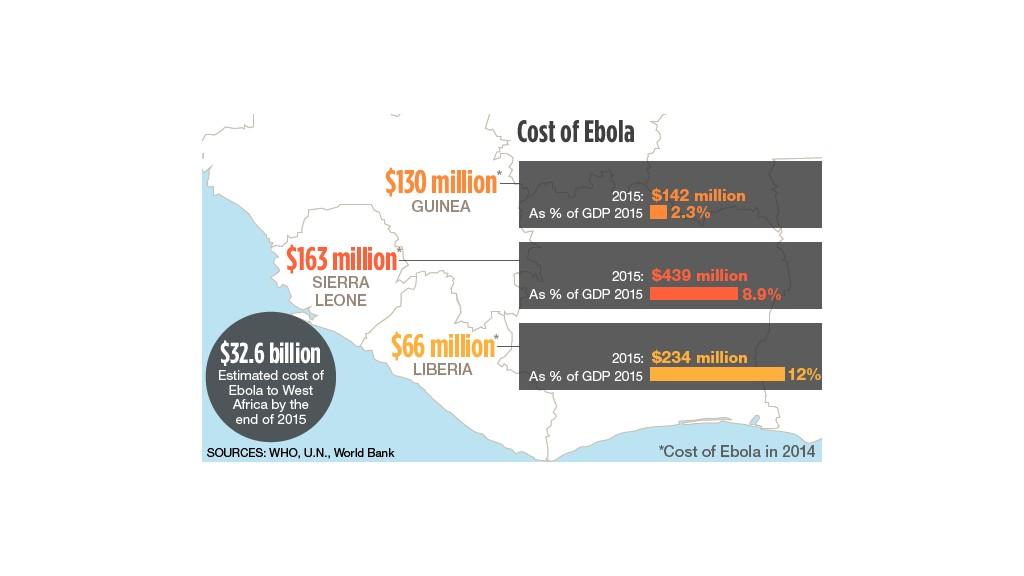 ebola africa economics
