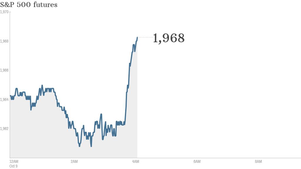 S&P futures 2014 10 09