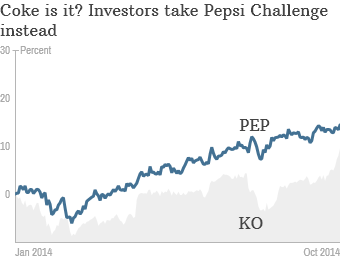 but pepsis stock is up 14 this year compared to just a 7 gain for coke