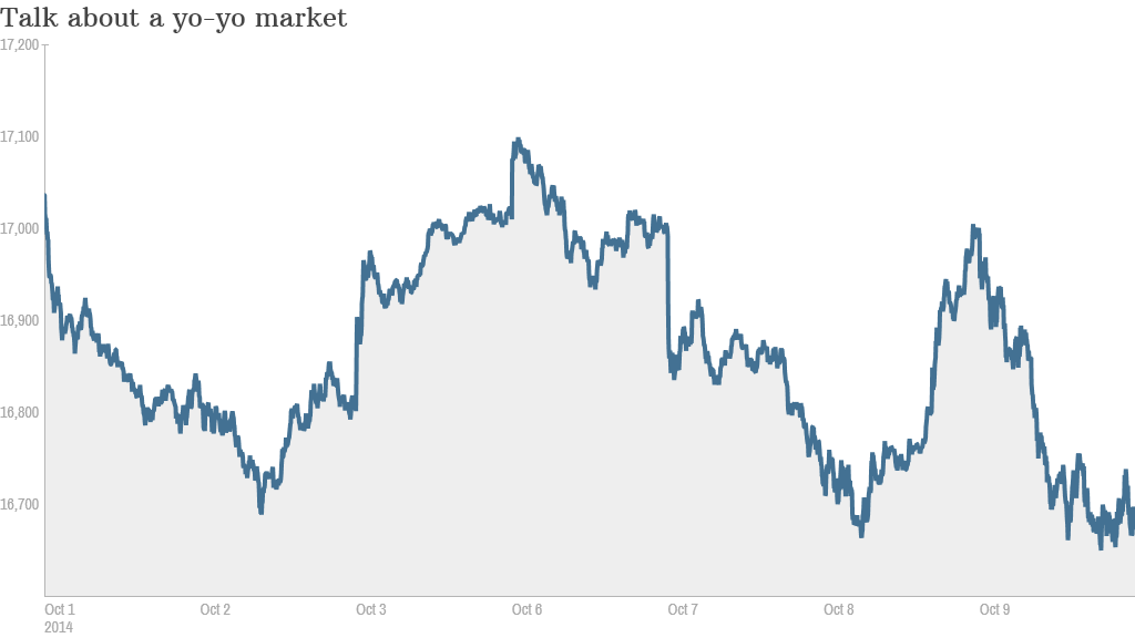 Dow selloff chart closing price