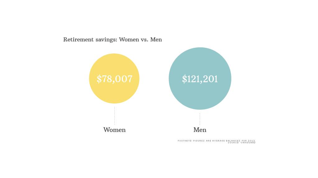 chart wage gap