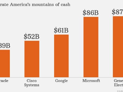 corporate mountains cash