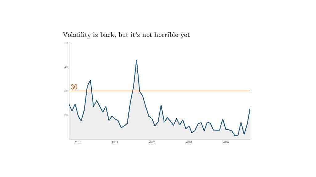 chart market vix volatility