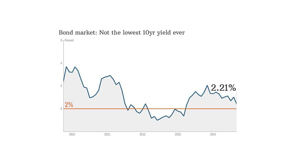 chart bond market
