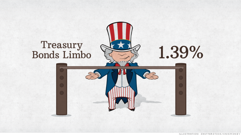 treasury bonds limbo