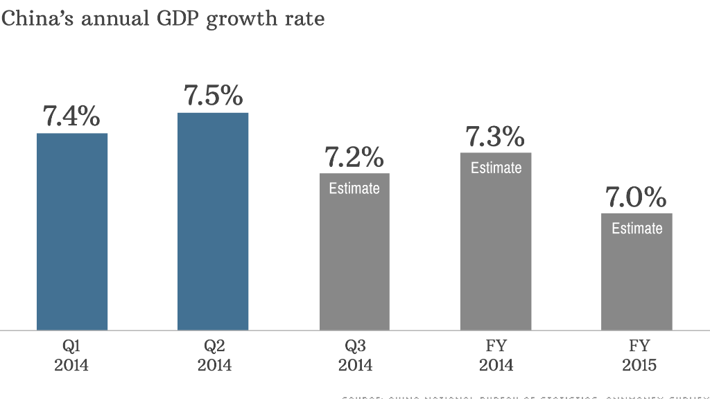 china gdp oct