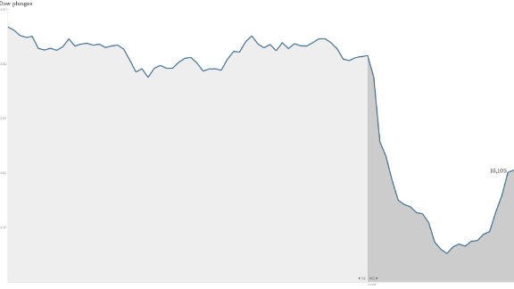 Stock market scare as Dow drops 460 points