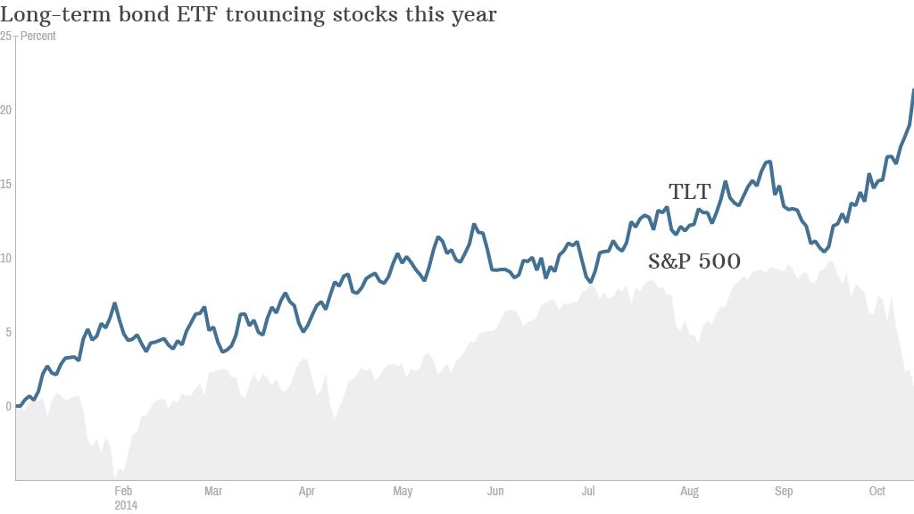 bonds stocks