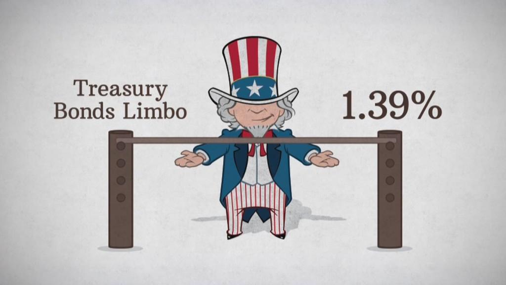 Will bond yields fall lower?