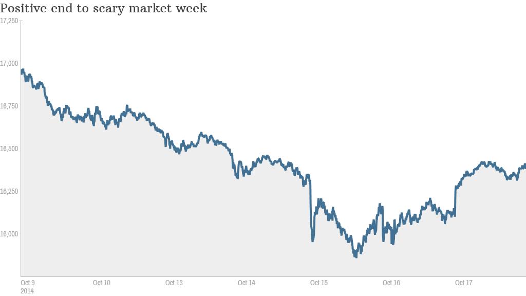 Dow chart end week 2