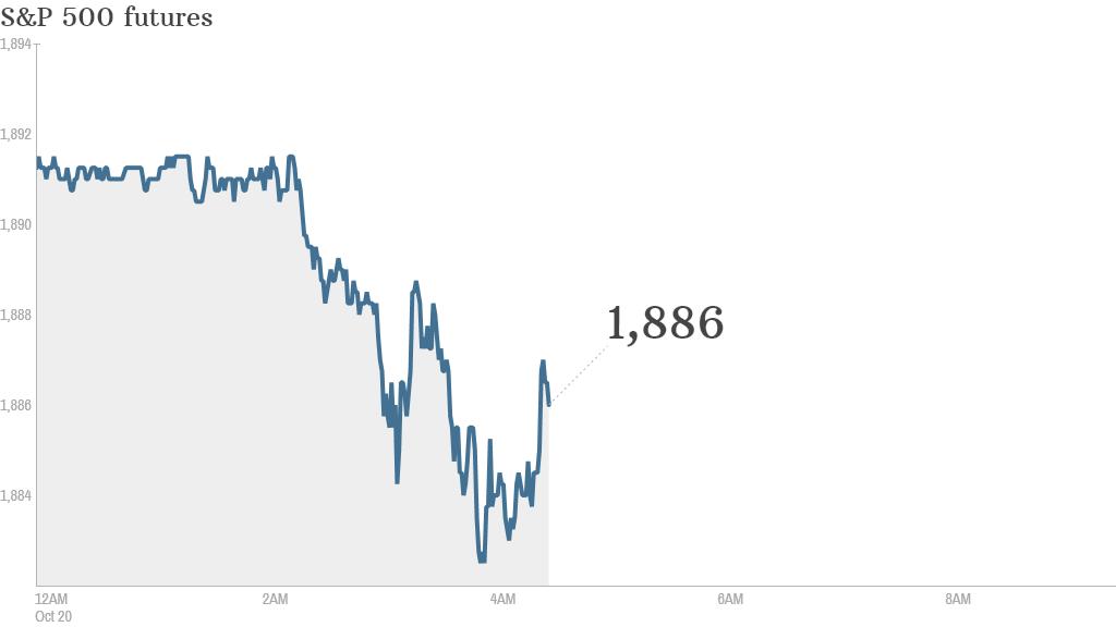 S&P futures 2014 10 20