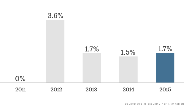 chart social security 2015