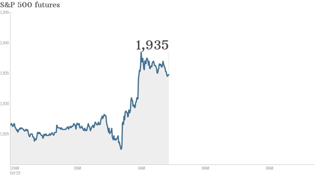 S&P futures 2014 10 23