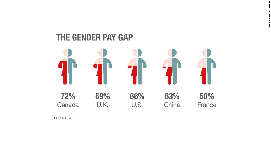 Gender gap infographic