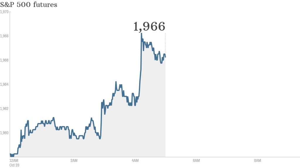 S&P futures 2014 10 28
